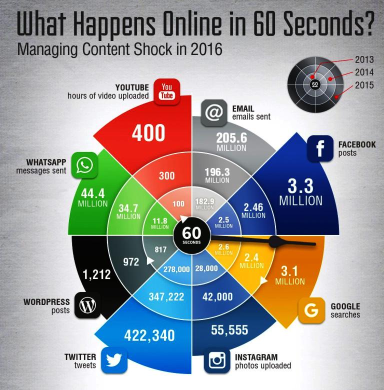 60 sekundit veebis